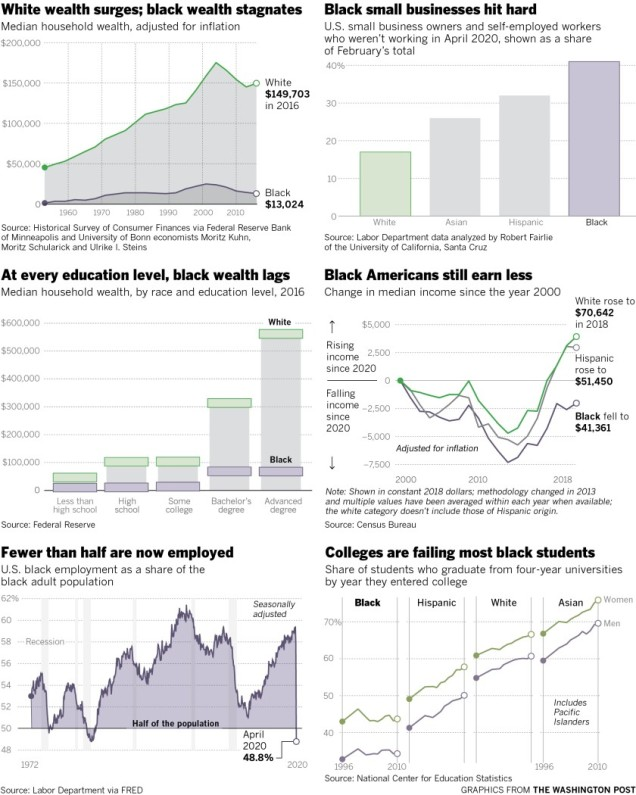 Wealth Gap and More