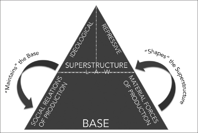 Base Superstructure